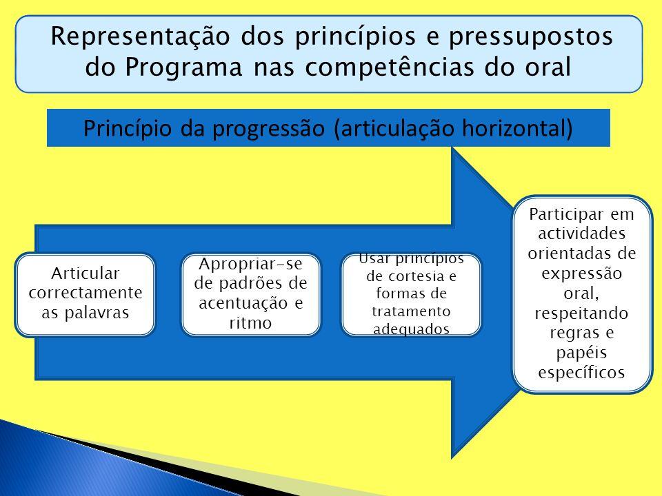 Representação dos princípios e pressupostos do Programa nas competências do oral Princípio da progressão (articulação horizontal) Articular correctame