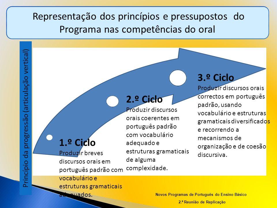 Representação dos princípios e pressupostos do Programa nas competências do oral Princípio da progressão (articulação vertical) 1.º Ciclo Produzir bre