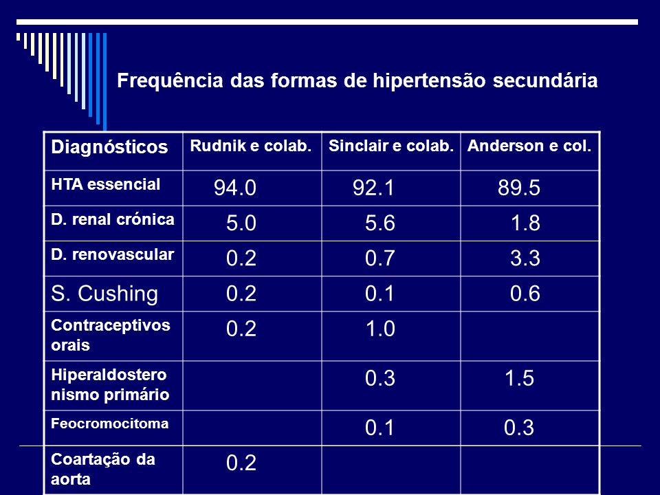 Frequência das formas de hipertensão secundária Diagnósticos Rudnik e colab.Sinclair e colab.Anderson e col.