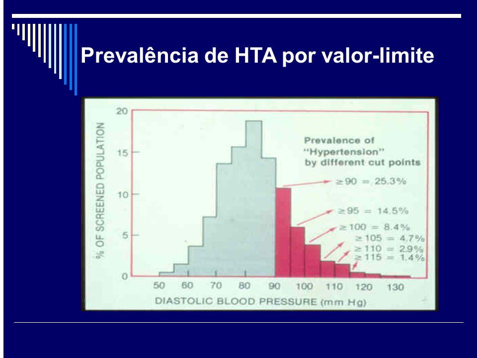 Prevalência de HTA por valor-limite