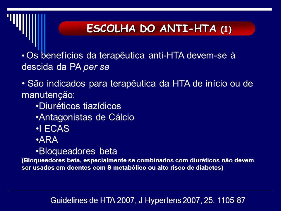 ESCOLHA DO ANTI-HTA (1) ESCOLHA DO ANTI-HTA (1) Os benefícios da terapêutica anti-HTA devem-se à descida da PA per se São indicados para terapêutica da HTA de início ou de manutenção: Diuréticos tiazídicos Antagonistas de Cálcio I ECAS ARA Bloqueadores beta (Bloqueadores beta, especialmente se combinados com diuréticos não devem ser usados em doentes com S metabólico ou alto risco de diabetes) Guidelines de HTA 2007, J Hypertens 2007; 25: 1105-87