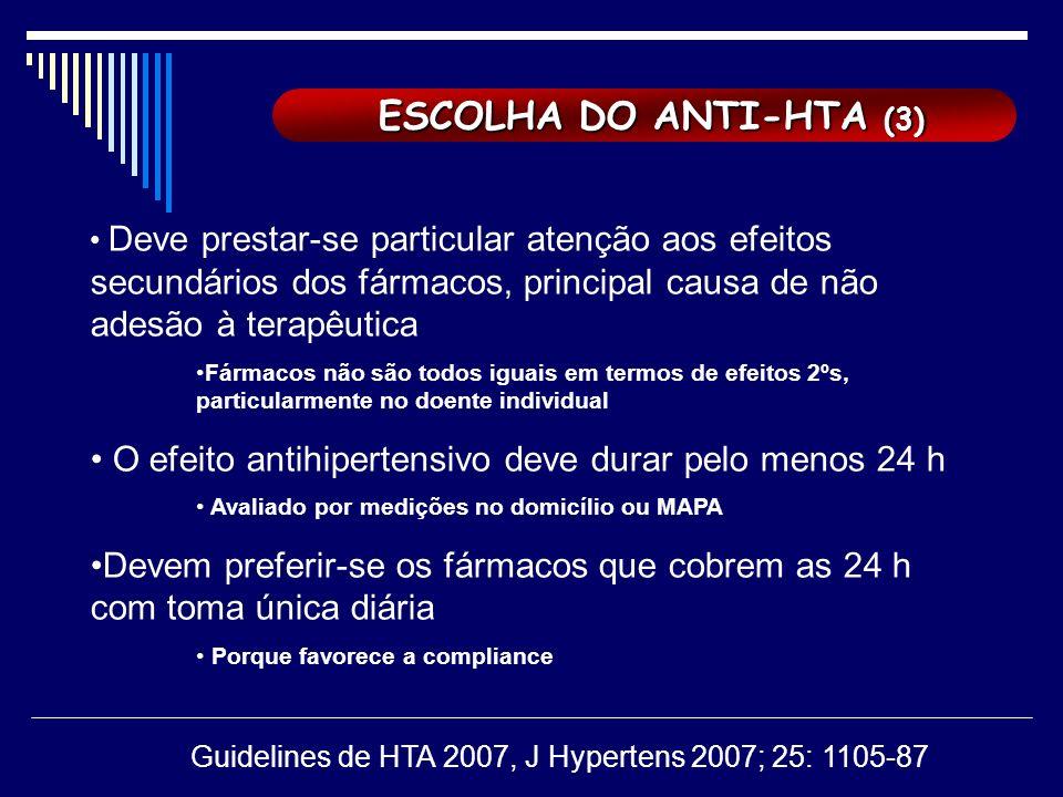ESCOLHA DO ANTI-HTA (3) ESCOLHA DO ANTI-HTA (3) Deve prestar-se particular atenção aos efeitos secundários dos fármacos, principal causa de não adesão à terapêutica Fármacos não são todos iguais em termos de efeitos 2ºs, particularmente no doente individual O efeito antihipertensivo deve durar pelo menos 24 h Avaliado por medições no domicílio ou MAPA Devem preferir-se os fármacos que cobrem as 24 h com toma única diária Porque favorece a compliance Guidelines de HTA 2007, J Hypertens 2007; 25: 1105-87
