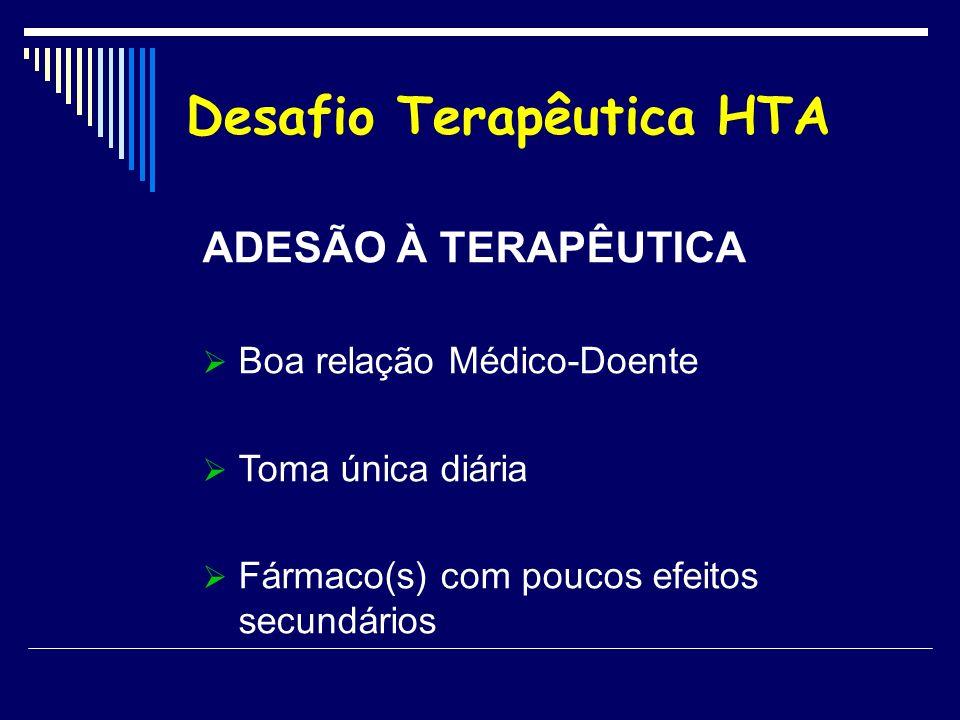ADESÃO À TERAPÊUTICA Boa relação Médico-Doente Toma única diária Fármaco(s) com poucos efeitos secundários Desafio Terapêutica HTA