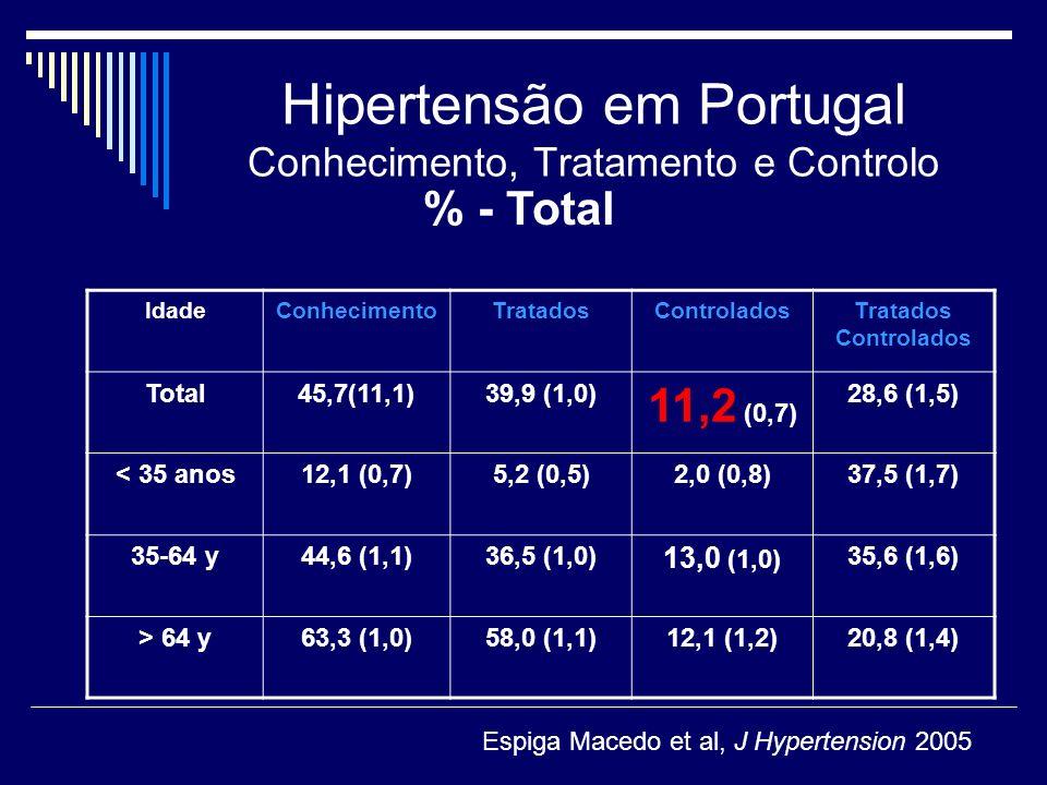 Hipertensão em Portugal Conhecimento, Tratamento e Controlo IdadeConhecimentoTratadosControladosTratados Controlados Total45,7(11,1)39,9 (1,0) 11,2 (0,7) 28,6 (1,5) < 35 anos12,1 (0,7)5,2 (0,5)2,0 (0,8)37,5 (1,7) 35-64 y44,6 (1,1)36,5 (1,0) 13,0 (1,0) 35,6 (1,6) > 64 y63,3 (1,0)58,0 (1,1)12,1 (1,2)20,8 (1,4) % - Total Espiga Macedo et al, J Hypertension 2005