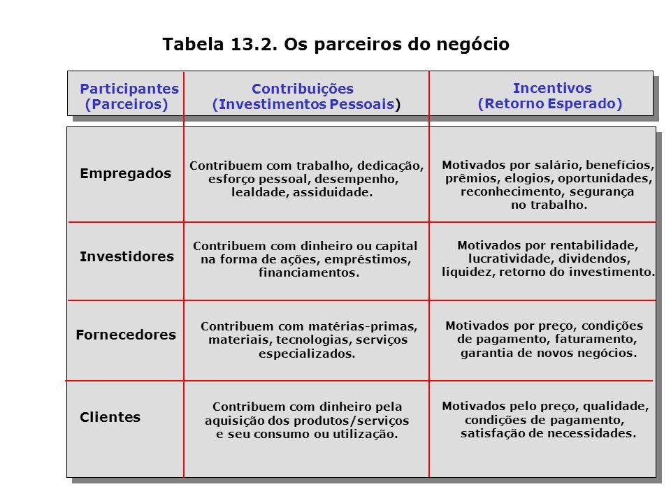 Tabela 13.2. Os parceiros do negócio Participantes (Parceiros) Empregados Investidores Fornecedores Clientes Contribuições (Investimentos Pessoais) Co