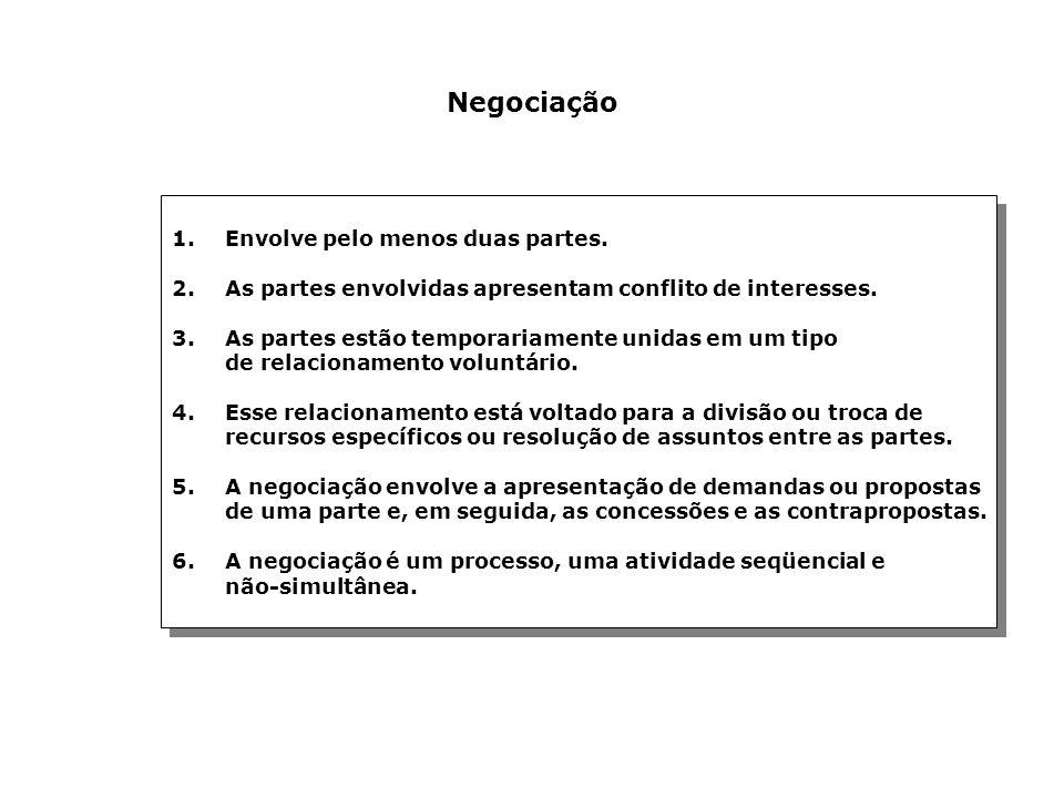 Negociação 1.Envolve pelo menos duas partes. 2.As partes envolvidas apresentam conflito de interesses. 3.As partes estão temporariamente unidas em um