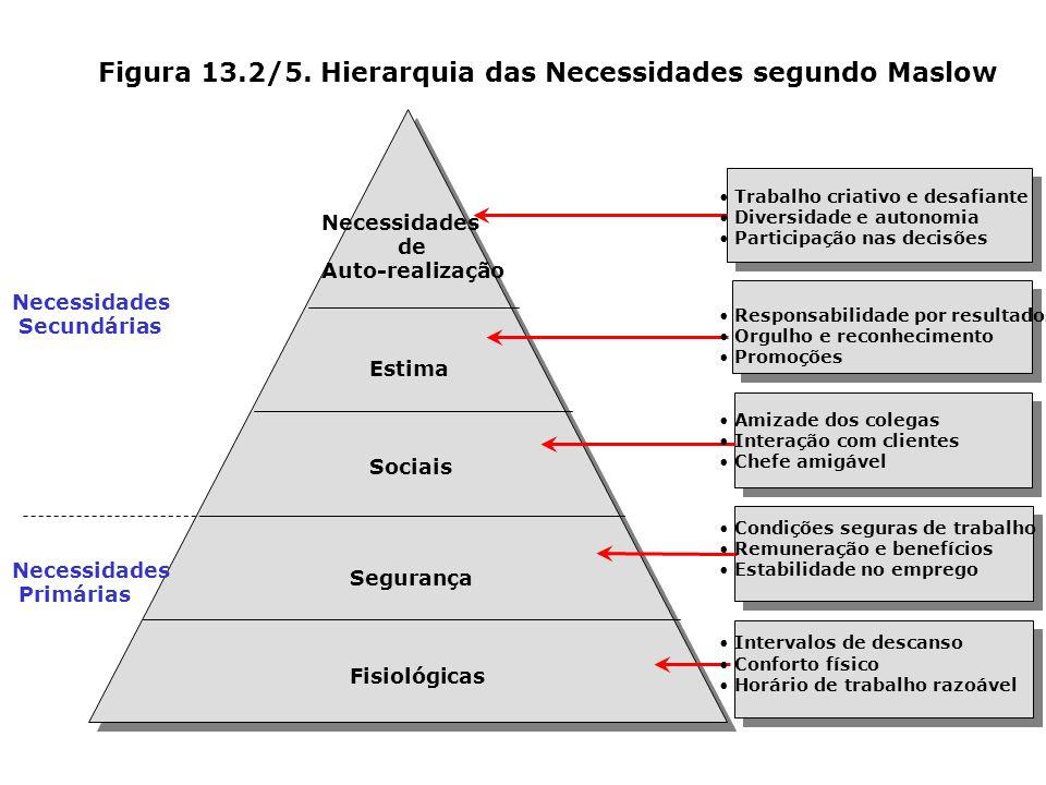 Figura 13.2/5. Hierarquia das Necessidades segundo Maslow Necessidades Secundárias Necessidades Primárias Necessidades de Auto-realização Estima Socia