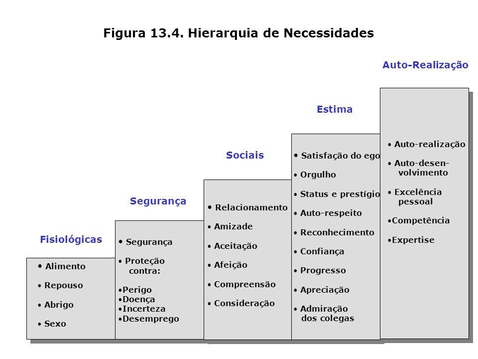Figura 13.4. Hierarquia de Necessidades Alimento Repouso Abrigo Sexo Relacionamento Amizade Aceitação Afeição Compreensão Consideração Segurança Prote