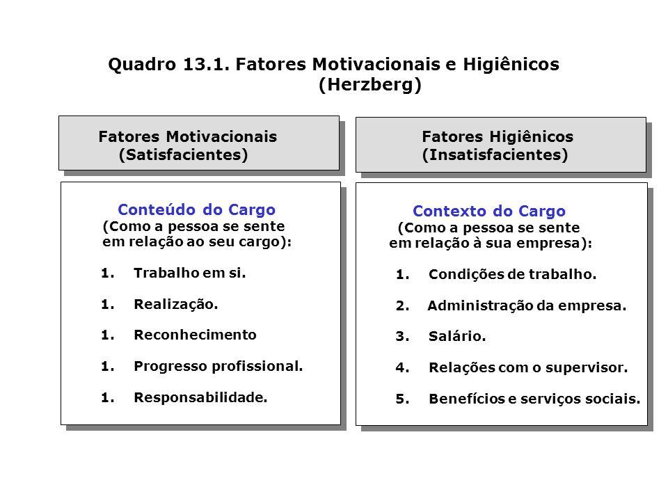 Quadro 13.1. Fatores Motivacionais e Higiênicos (Herzberg) Conteúdo do Cargo (Como a pessoa se sente em relação ao seu cargo): 1.Trabalho em si. 1.Rea
