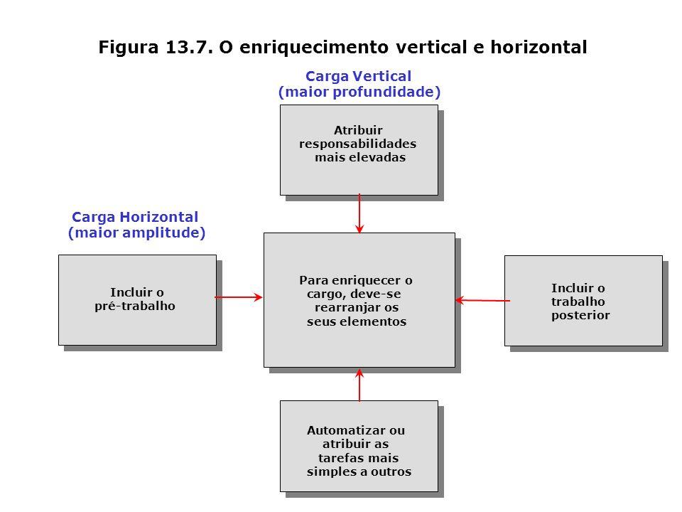 Figura 13.7. O enriquecimento vertical e horizontal Carga Vertical (maior profundidade) Carga Horizontal (maior amplitude) Atribuir responsabilidades