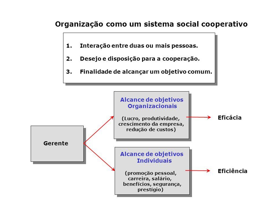Organização como um sistema social cooperativo 1.Interação entre duas ou mais pessoas. 2.Desejo e disposição para a cooperação. 3.Finalidade de alcanç