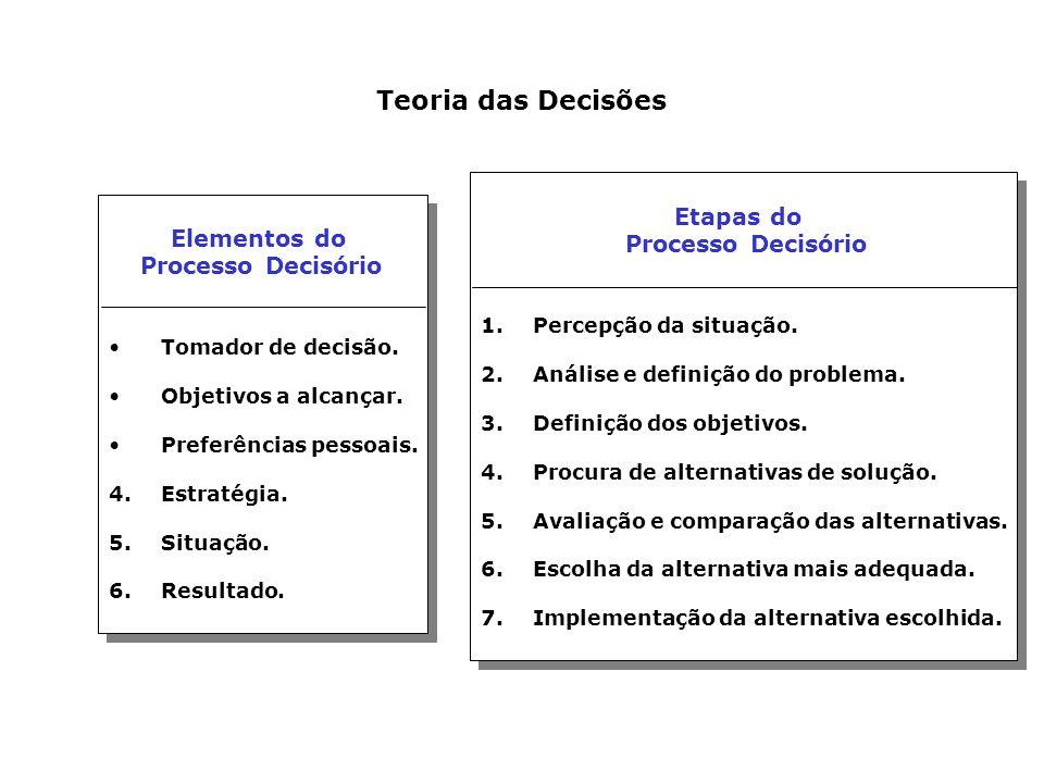 Teoria das Decisões Elementos do Processo Decisório Tomador de decisão. Objetivos a alcançar. Preferências pessoais. 4. Estratégia. 5.Situação. 6.Resu