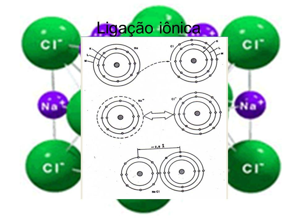 Representação esquemática da ligação iônica para o NaCl Resulta da atração mútua entre íons positivos e negativos