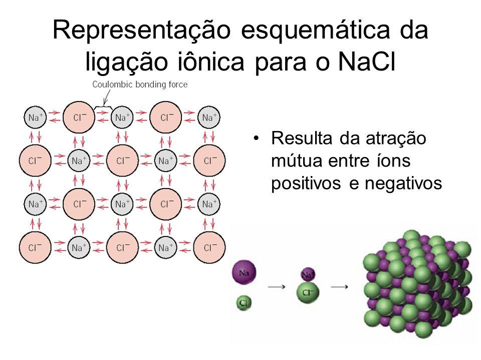 Ligação covalente A ligação covalente é um tipo de ligação química caracterizada pelo compartilhamento de um ou mais pares de elétrons entre átomos, acontece entre não metais.ligação químicaelétronsátomos Exemplos :
