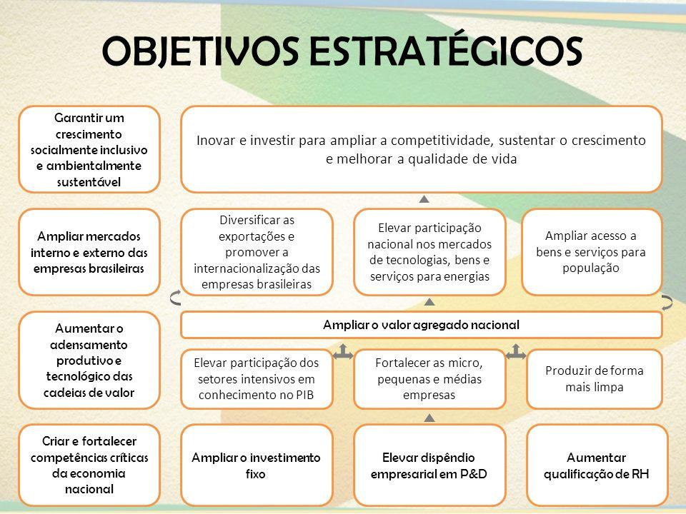 OBJETIVOS ESTRATÉGICOS Garantir um crescimento socialmente inclusivo e ambientalmente sustentável Ampliar mercados interno e externo das empresas bras