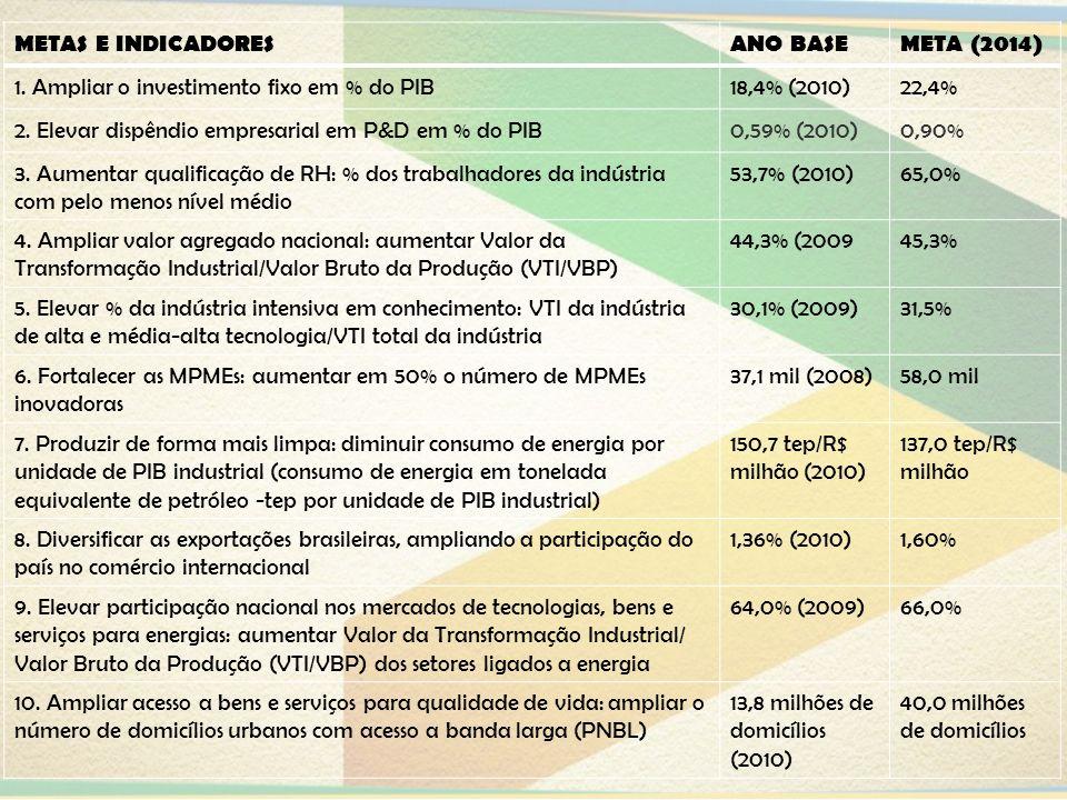 METAS E INDICADORESANO BASEMETA (2014) 1. Ampliar o investimento fixo em % do PIB18,4% (2010)22,4% 2. Elevar dispêndio empresarial em P&D em % do PIB0