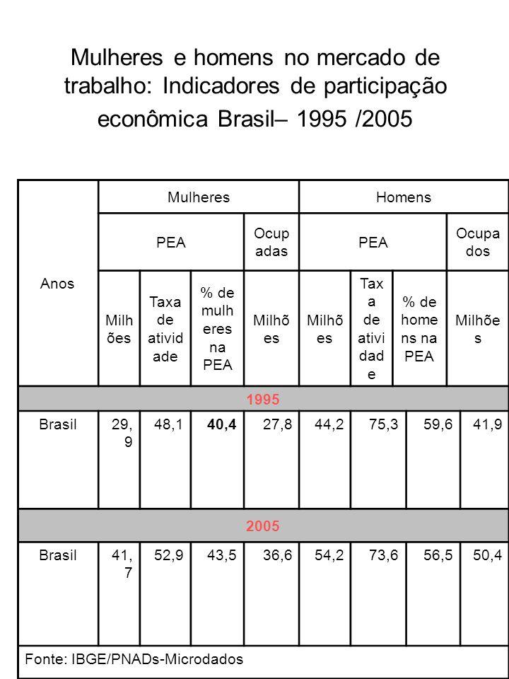 Mulheres e homens no mercado de trabalho: Indicadores de participação econômica Brasil– 1995 /2005 Anos MulheresHomens PEA Ocup adas PEA Ocupa dos Mil
