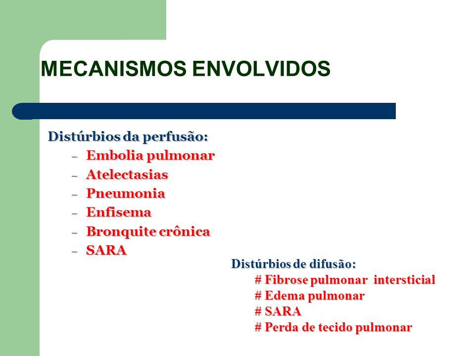 MECANISMOS ENVOLVIDOS Distúrbios da perfusão: – Embolia pulmonar – Atelectasias – Pneumonia – Enfisema – Bronquite crônica – SARA Distúrbios de difusã