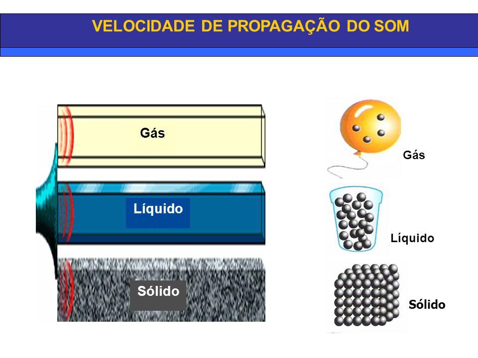 VELOCIDADE DE PROPAGAÇÃO DO SOM Gás Líquido Sólido Gás Líquido Sólido
