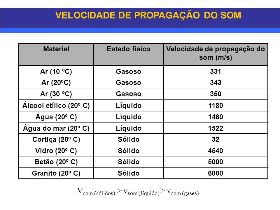 VELOCIDADE DE PROPAGAÇÃO DO SOM MaterialEstado físicoVelocidade de propagação do som (m/s) Ar (10 ºC)Gasoso331 Ar (20ºC)Gasoso343 Ar (30 ºC)Gasoso350 Álcool etílico (20º C)Líquido1180 Água (20º C)Líquido1480 Água do mar (20º C)Líquido1522 Cortiça (20º C)Sólido32 Vidro (20º C)Sólido4540 Betão (20º C)Sólido5000 Granito (20º C)Sólido6000 V som (sólidos) > v som (líquido) > v som (gases)