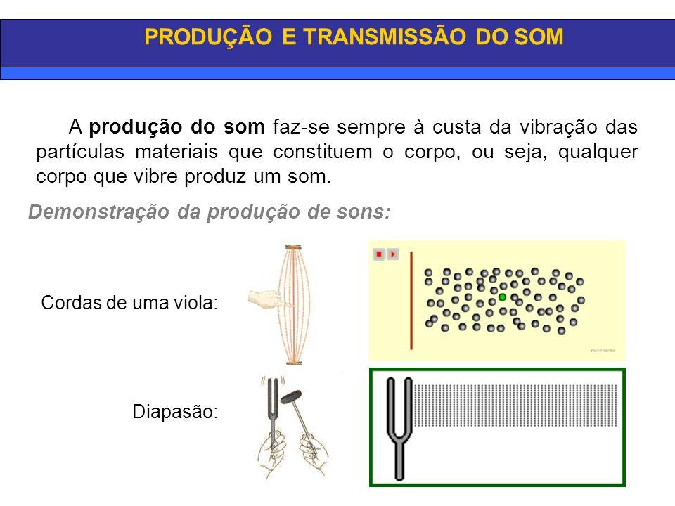EXEMPLOS DE ONDAS MECÂNICAS Direcção de propagação Direcção de vibração Direcção de propagação Direcção de vibração