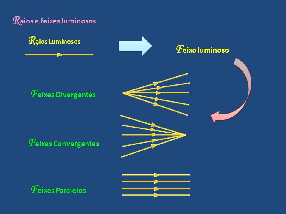 R aios e feixes luminosos R aios Luminosos F eixe luminoso F eixes Divergentes F eixes Convergentes F eixes Paralelos