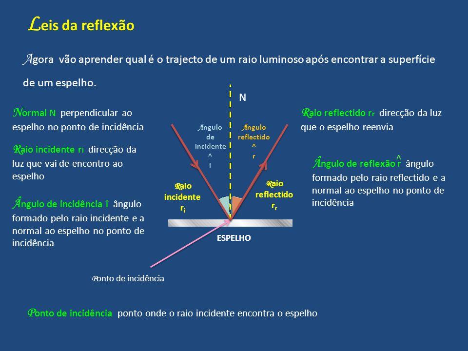 L eis da reflexão A gora vão aprender qual é o trajecto de um raio luminoso após encontrar a superfície de um espelho. P onto de incidência ESPELHO N