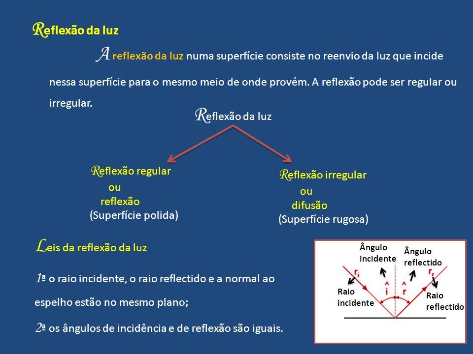 R eflexão da luz A reflexão da luz numa superfície consiste no reenvio da luz que incide nessa superfície para o mesmo meio de onde provém.
