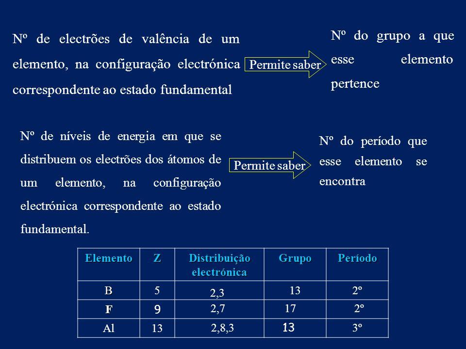 Nº de electrões de valência de um elemento, na configuração electrónica correspondente ao estado fundamental Permite saber Nº do grupo a que esse elemento pertence Nº de níveis de energia em que se distribuem os electrões dos átomos de um elemento, na configuração electrónica correspondente ao estado fundamental.