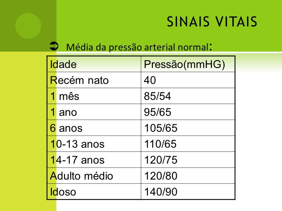 SINAIS VITAIS Média da pressão arterial normal : IdadePressão(mmHG) Recém nato40 1 mês85/54 1 ano95/65 6 anos105/65 10-13 anos110/65 14-17 anos120/75