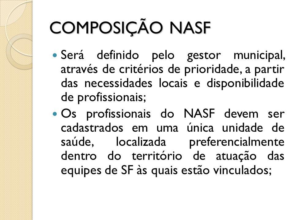 COMPOSIÇÃO NASF NASF 1 – vinculado a no mínimo 8 ESF e a no máximo 20 ESF; Municípios com < 100.000 hab.