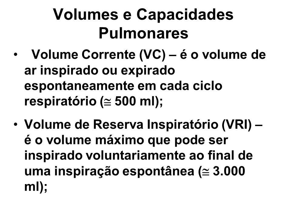 Volumes e Capacidades Pulmonares Volume Corrente (VC) – é o volume de ar inspirado ou expirado espontaneamente em cada ciclo respiratório ( 500 ml); Volume de Reserva Inspiratório (VRI) – é o volume máximo que pode ser inspirado voluntariamente ao final de uma inspiração espontânea ( 3.000 ml);