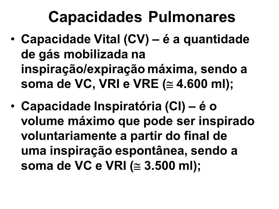 Capacidades Pulmonares Capacidade Vital (CV) – é a quantidade de gás mobilizada na inspiração/expiração máxima, sendo a soma de VC, VRI e VRE ( 4.600 ml); Capacidade Inspiratória (CI) – é o volume máximo que pode ser inspirado voluntariamente a partir do final de uma inspiração espontânea, sendo a soma de VC e VRI ( 3.500 ml);