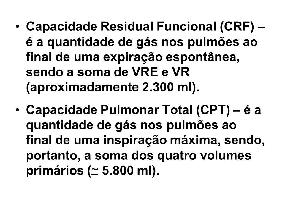 Capacidade Residual Funcional (CRF) – é a quantidade de gás nos pulmões ao final de uma expiração espontânea, sendo a soma de VRE e VR (aproximadamente 2.300 ml).