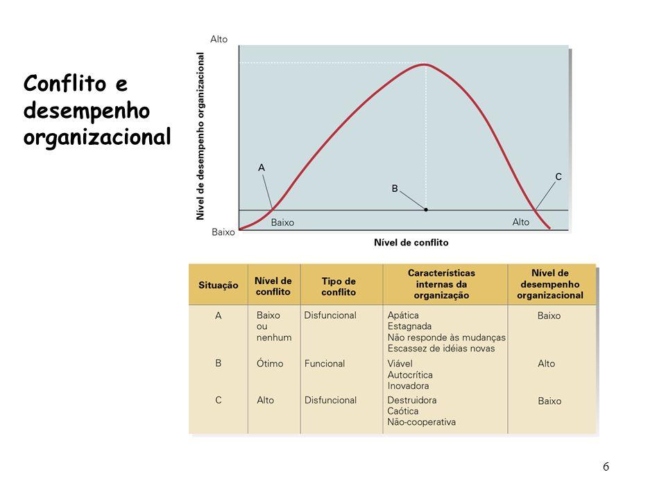5 Tipos de Conflito... Conflito Funcional... Conflito Disfuncional …