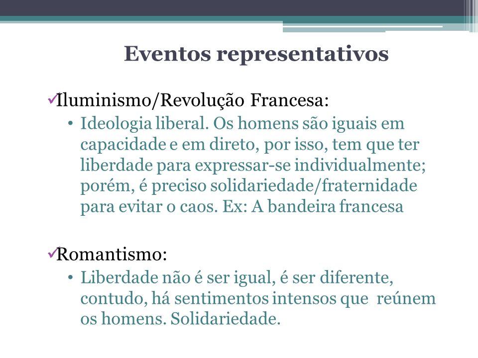 Eventos representativos Iluminismo/Revolução Francesa: Ideologia liberal. Os homens são iguais em capacidade e em direto, por isso, tem que ter liberd