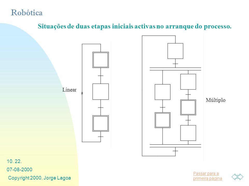 Passar para a primeira página Robótica 07-08-2000 Copyright 2000, Jorge Lagoa 10. 22. Situações de duas etapas iniciais activas no arranque do process