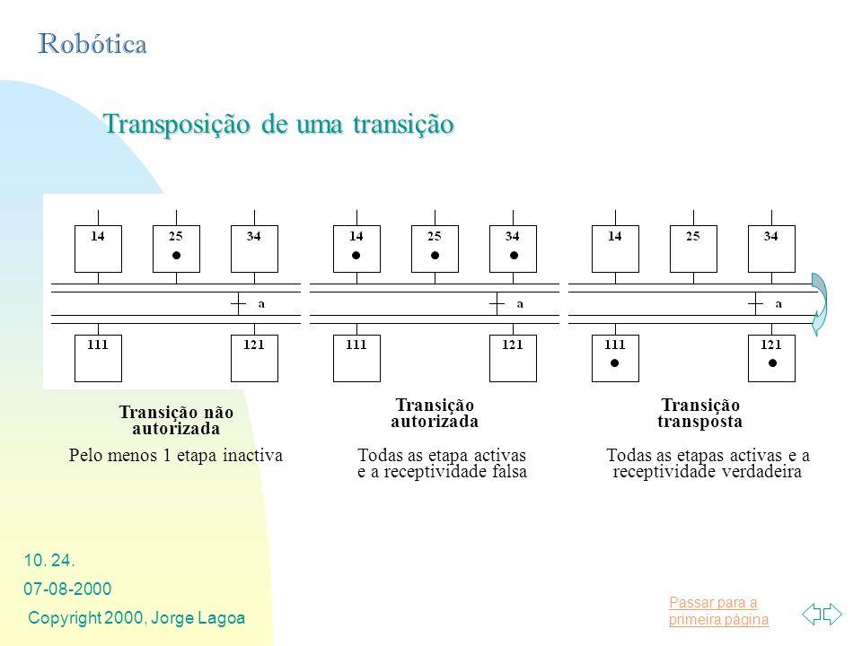 Passar para a primeira página Robótica 07-08-2000 Copyright 2000, Jorge Lagoa 10. 24. Transposição de uma transição Transição não autorizada Transição