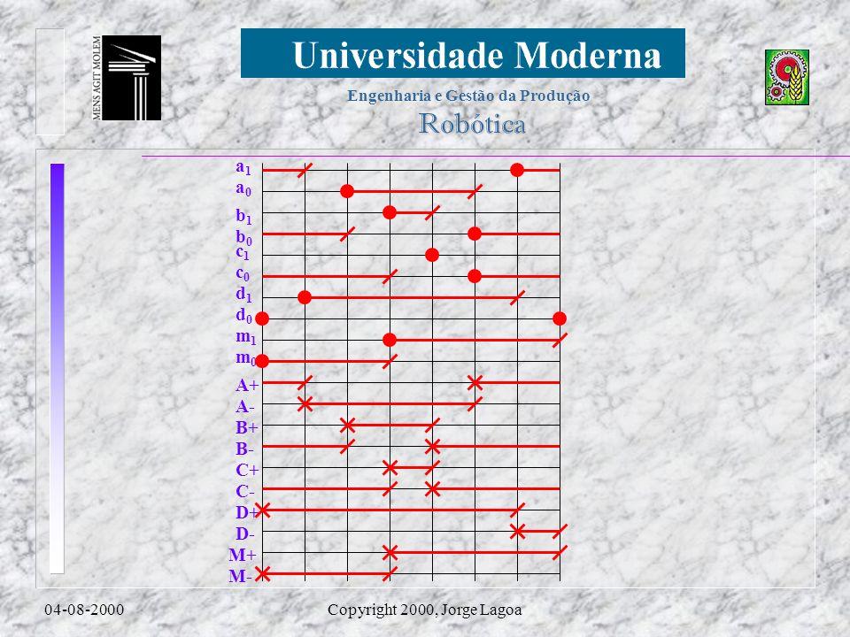 Engenharia e Gestão da Produção Robótica 04-08-2000Copyright 2000, Jorge Lagoa a0a0 a1a1 b1b1 c1c1 d1d1 b0b0 c0c0 d0d0 m1m1 m0m0 A+ B+ C+ D+ M+ A- B-
