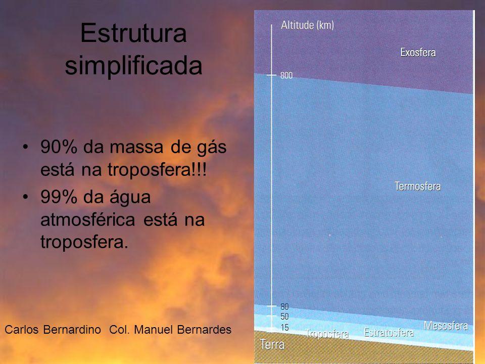 Estrutura simplificada 90% da massa de gás está na troposfera!!! 99% da água atmosférica está na troposfera. Carlos Bernardino Col. Manuel Bernardes