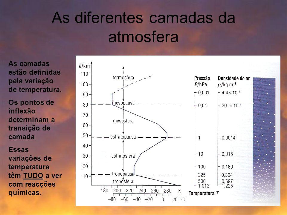 As diferentes camadas da atmosfera As camadas estão definidas pela variação de temperatura. Os pontos de inflexão determinam a transição de camada Ess