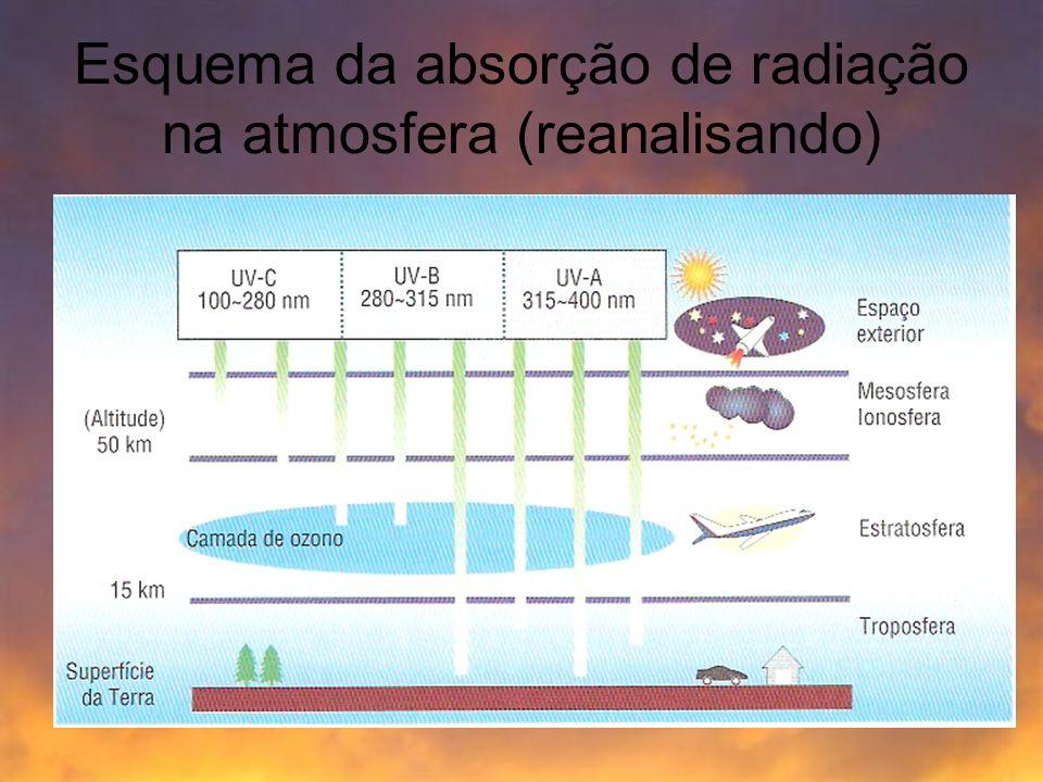 Interacção radiação-matéria Neste caso a atmosfera é a nossa matéria.