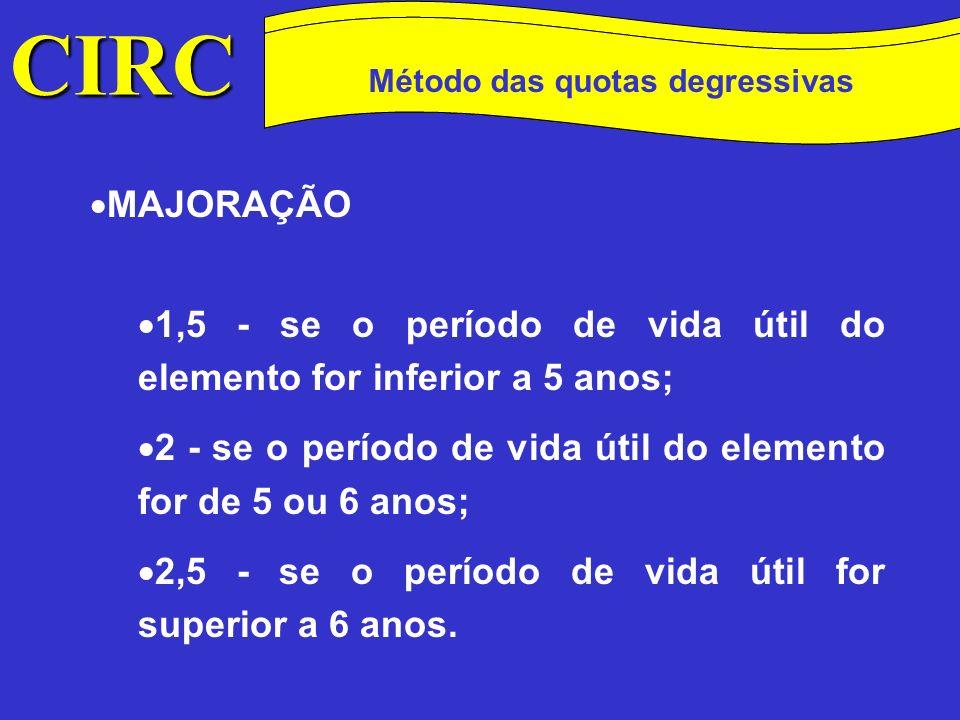 CIRC Conceitos Método das quotas degressivasDuodécimos.