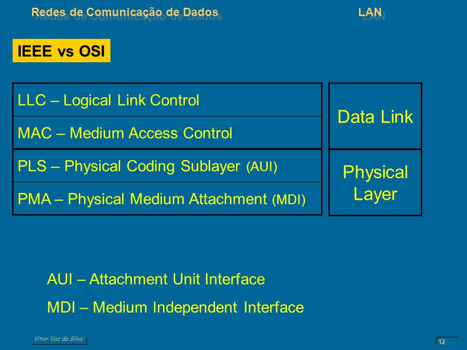 Vitor Vaz da Silva Redes de Comunicação de DadosLAN 12 IEEE vs OSI LLC – Logical Link Control MAC – Medium Access Control PLS – Physical Coding Sublayer (AUI) PMA – Physical Medium Attachment (MDI) Data Link Physical Layer AUI – Attachment Unit Interface MDI – Medium Independent Interface