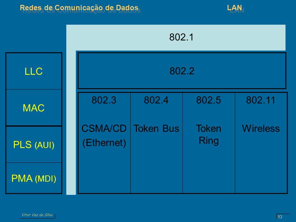 Vitor Vaz da Silva Redes de Comunicação de DadosLAN 13 LLC MAC PLS (AUI) PMA (MDI) 802.2 802.3 CSMA/CD (Ethernet) 802.4 Token Bus 802.5 Token Ring 802.11 Wireless 802.1