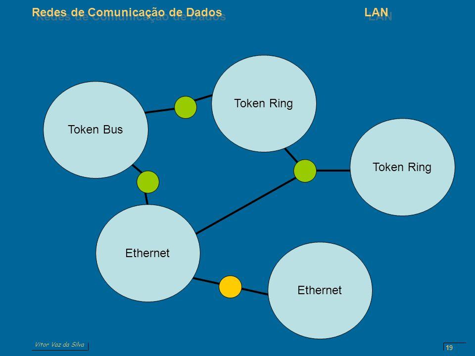 Vitor Vaz da Silva Redes de Comunicação de DadosLAN 19 Token Bus Token Ring Ethernet Token Ring Ethernet