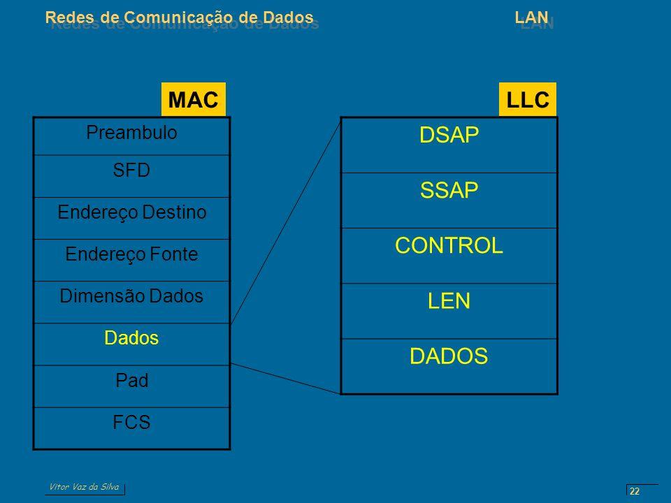Vitor Vaz da Silva Redes de Comunicação de DadosLAN 22 Preambulo SFD Endereço Destino Endereço Fonte Dimensão Dados Dados Pad FCS MAC DSAP SSAP CONTROL LEN DADOS LLC
