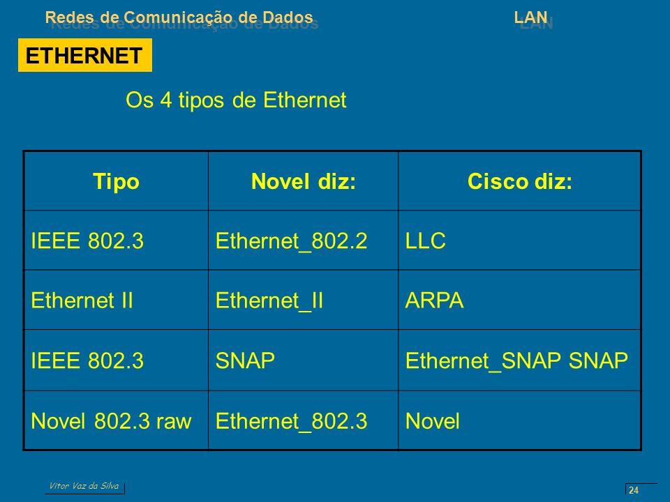 Vitor Vaz da Silva Redes de Comunicação de DadosLAN 24 TipoNovel diz:Cisco diz: IEEE 802.3Ethernet_802.2LLC Ethernet IIEthernet_IIARPA IEEE 802.3SNAPE