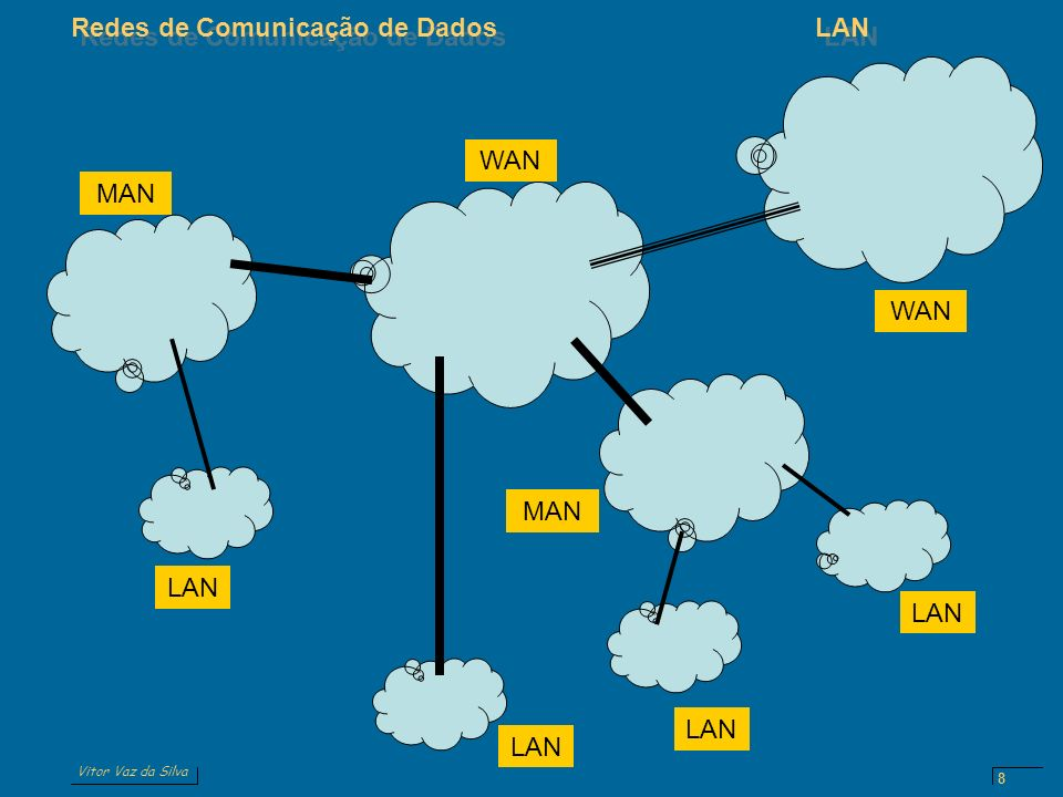 Vitor Vaz da Silva Redes de Comunicação de DadosLAN 8 LAN MAN WAN LAN