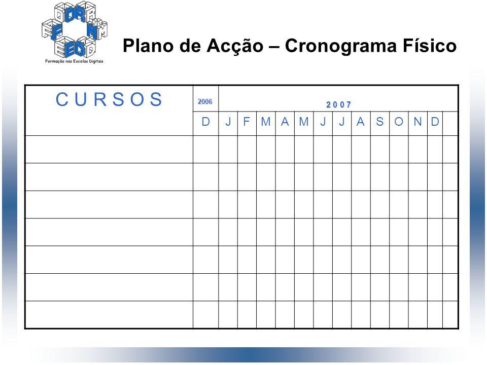 Plano de Acção – Cronograma Físico C U R S O S2006 2 0 0 7 DJFMAMJJASOND